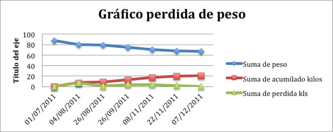 balon gastrico Grafico Perdida de Peso